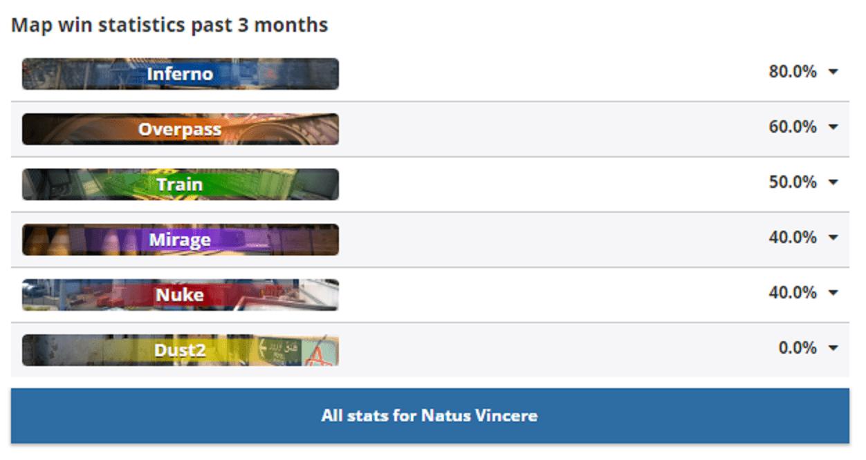 Stats CS:GO Natus Vincere